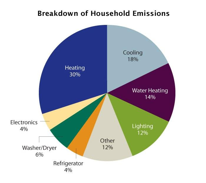 A breakdown of household emissions. Heating and cooling are the biggest contributors.