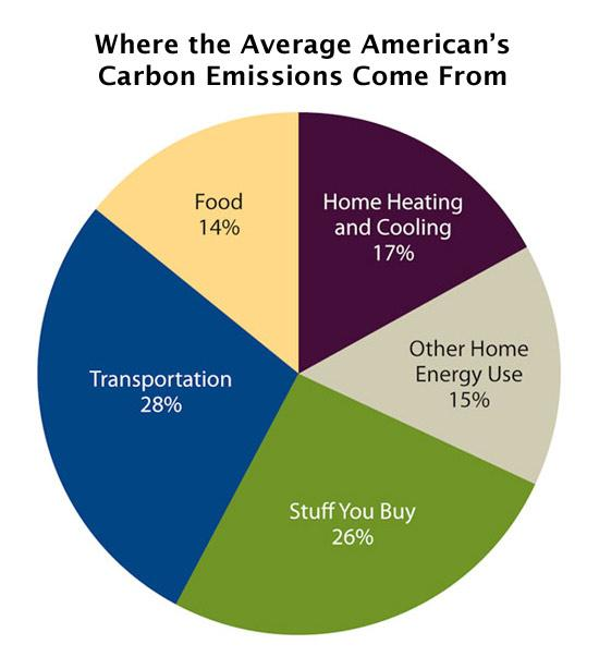 Pie chart showing where average American emissions come from. Transportation leads at 28%.