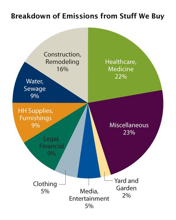 Breakdown of emissions from things we buy. Miscellaneous and healthcare, medicine lead.