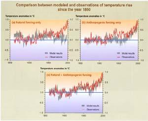 Figure showing comparison between modeled and observed temperature rise since 1850