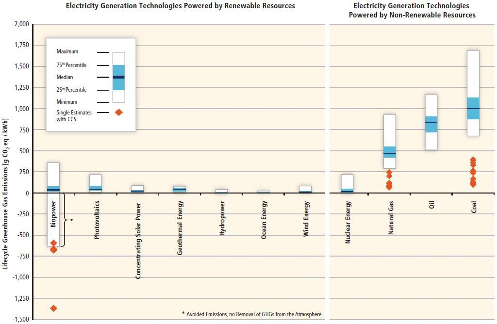 Chart showing electricity generation technologies powered by renewable resources