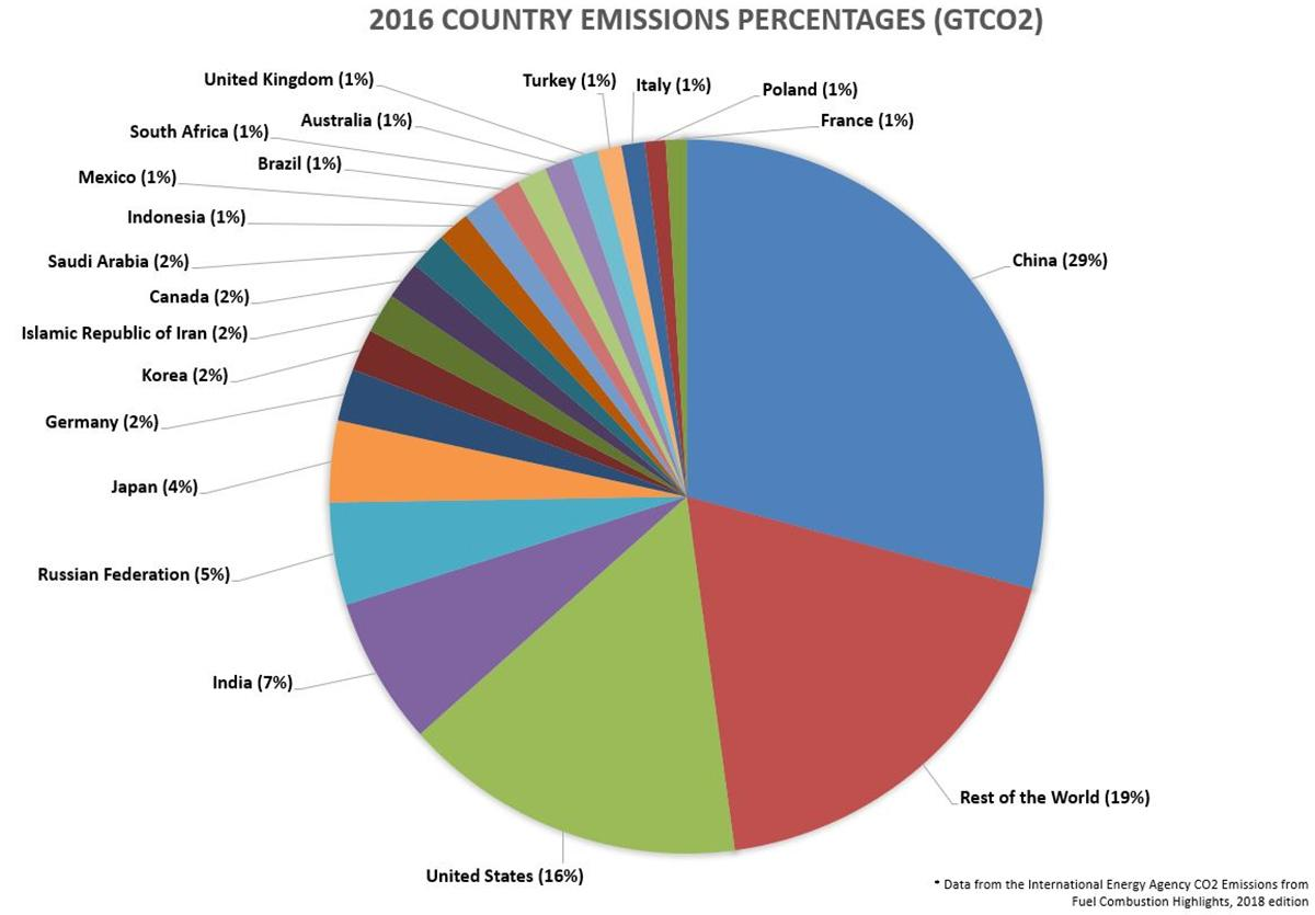 Co2 Emissions By Country >> Each Country S Share Of Co2 Emissions Union Of Concerned