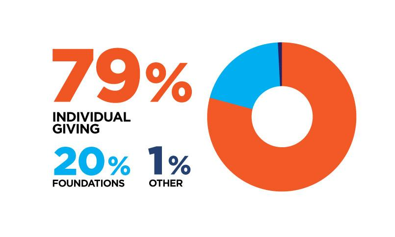 A graphic showing 79 percent of giving from individuals, 20 percent from foundations, and 1 percent from other