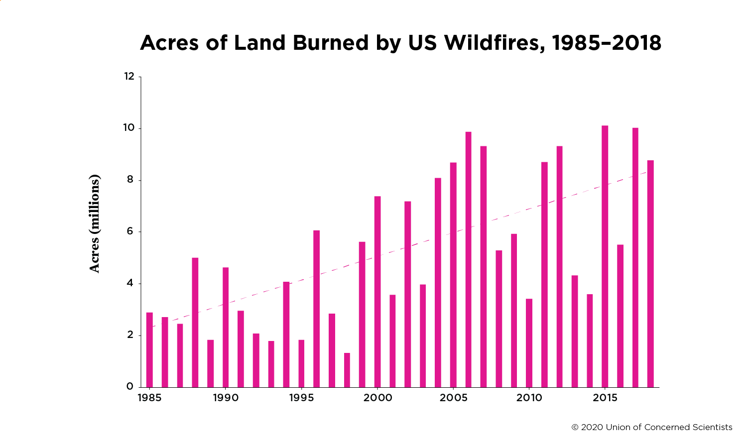 A figure showing a rise in acres of land burned by wildfires in the US from 1985 to 2018.