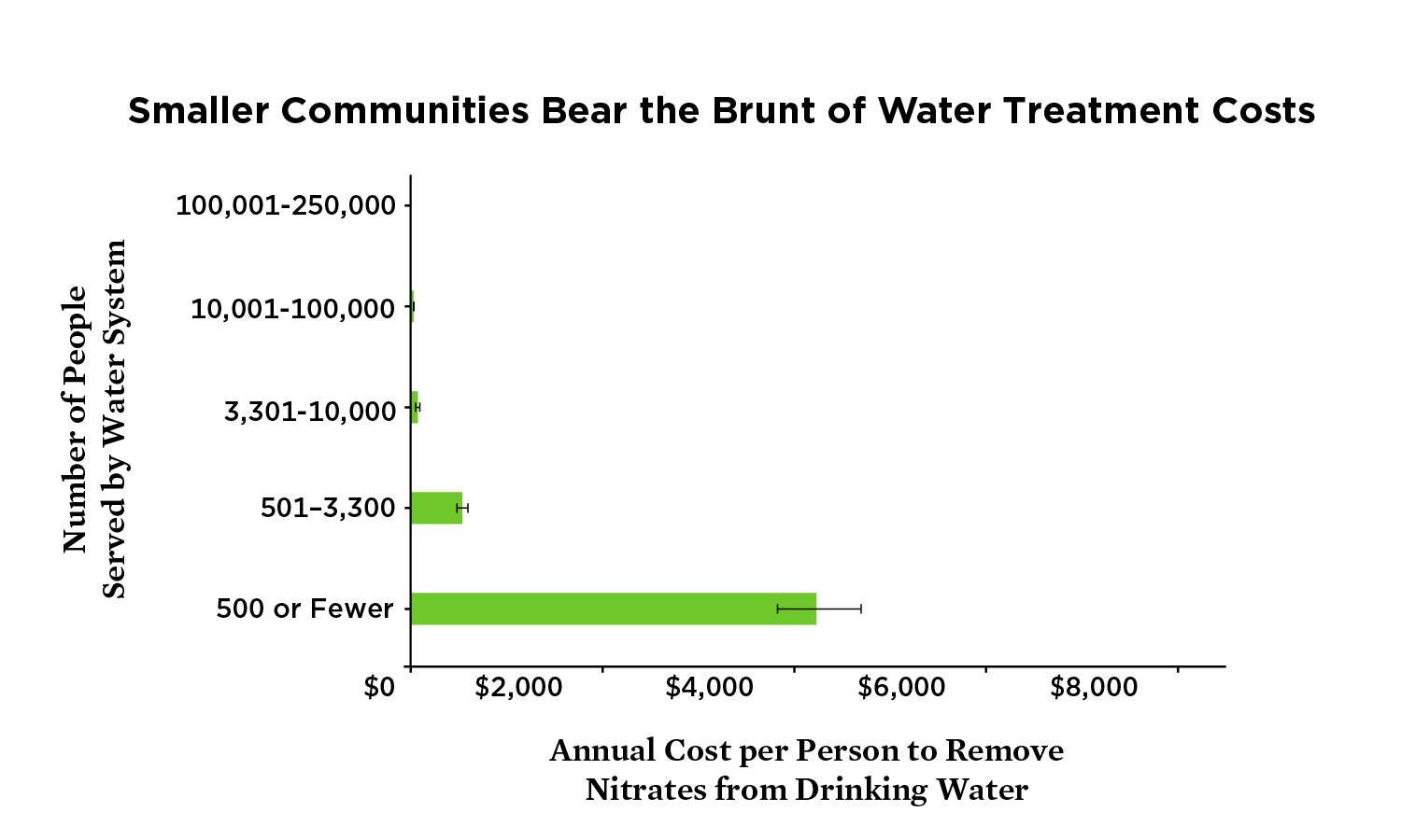 Graph showing disproportionate water pollution cost to smaller Iowa communities