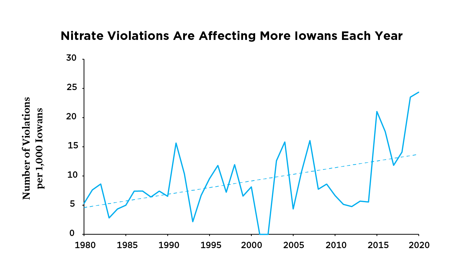 Graph showing increasing number of nitrate violations per capita in Iowa