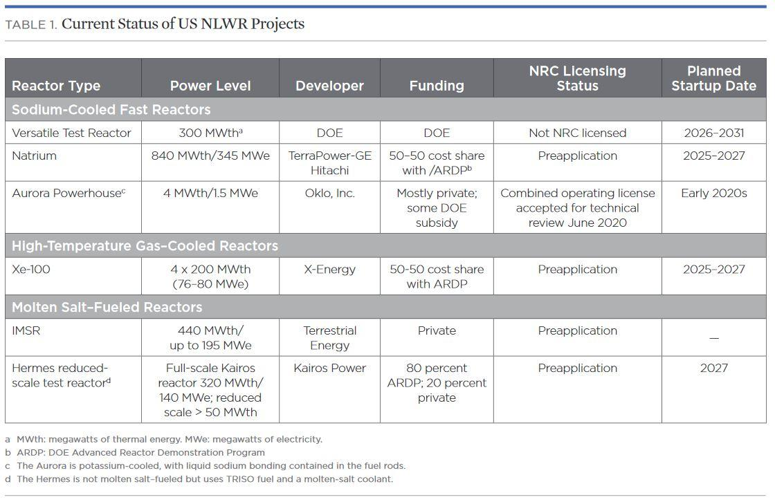 A table comparing the status of NLWR projects