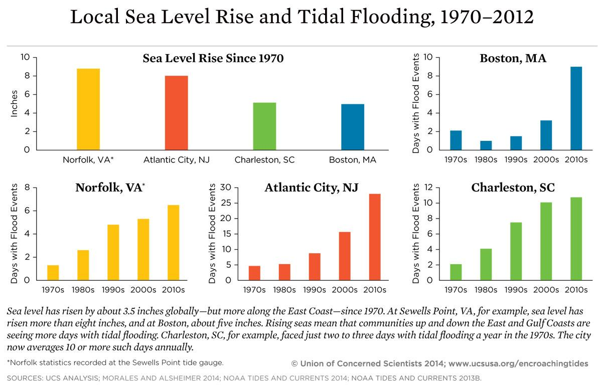 Graph showing increase in flooding in selected coastal cities, 1970-2012