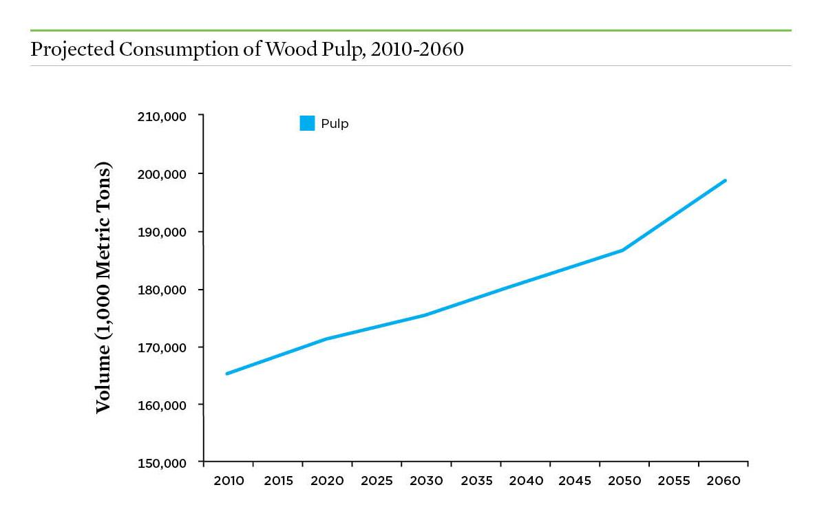Graph showing the increase in demand for pulp