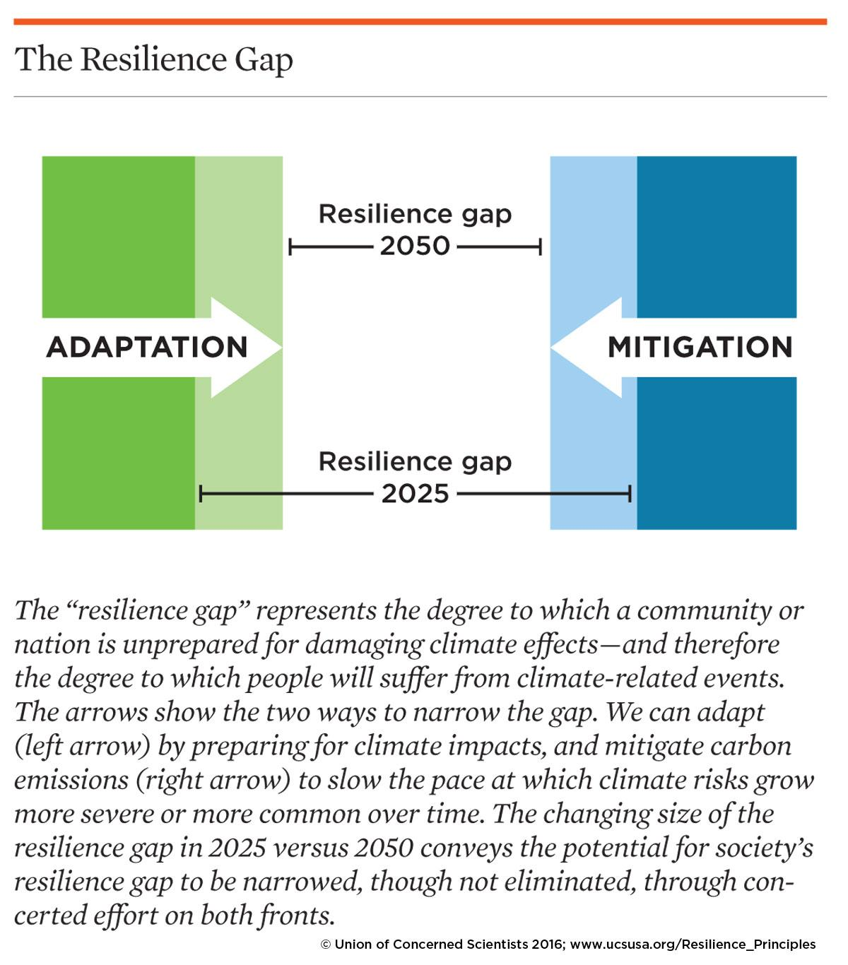 Graphic explaining the concept of the climate resilience gap