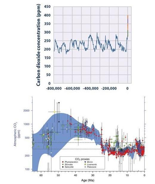 Atmospheric CO2 concentration over the last 65 million years in parts per million (ppm). Detail of atmospheric CO2 concentration (ppm) between 800,000 years ago - 2017.