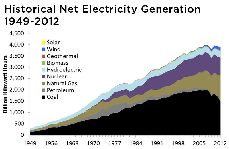 Historical net electricity generation from 1949-2012