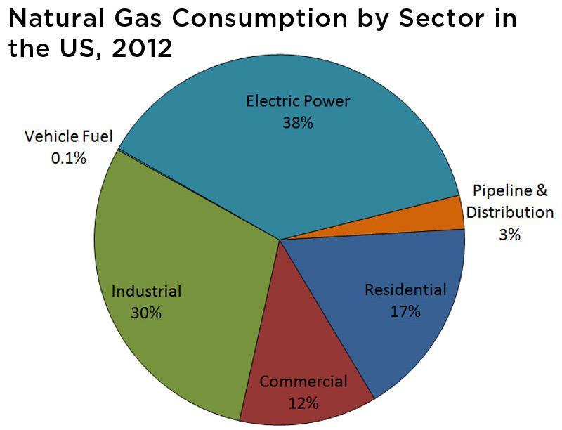 Figure showing natural gas consumption in the US in 2012 with electric power leading at 38%.