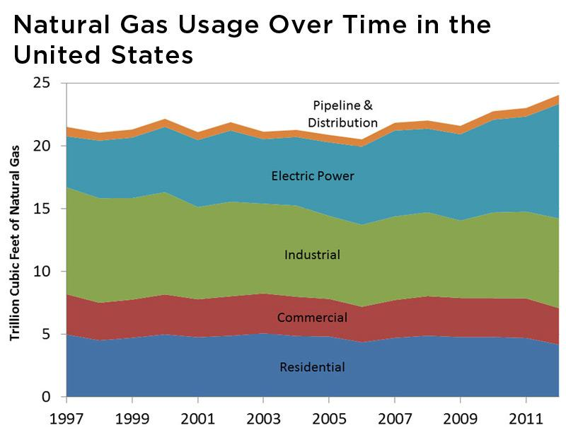 Graph showing natural gas usage over time in the US.