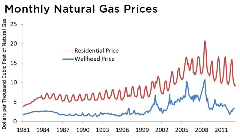 Monthly natural gas prices from 1981-2011