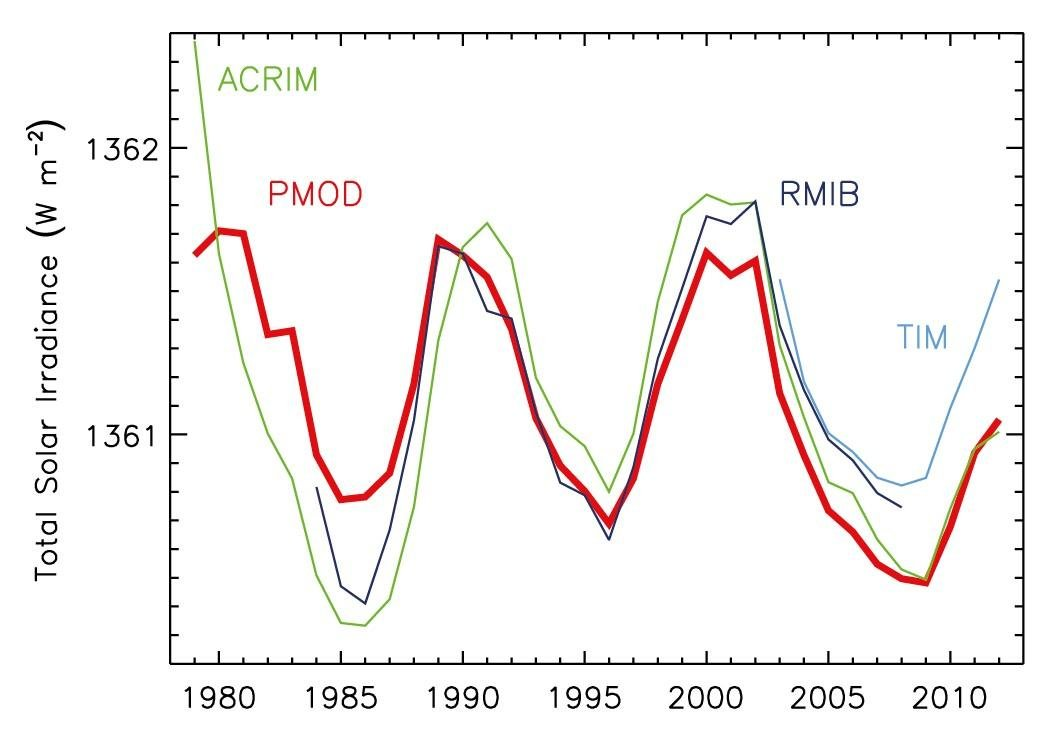 Approximately two and a half solar cycles of Total Solar Irradiance (TSI), also called 'solar constant', in power (watts) per square meter. These annual, average TSI measurements were compiled by the Active Cavity Radiometer Irradiance Monitor (ACRIM), the Physikalisch-Meteorologisches Observatorium / World Radiation Center (PMOD), and the Royal Meteorological Institute of Belgium (RMIB).