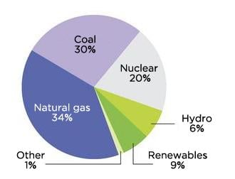 Pie chart showing energy sources with renewables only representing 9%