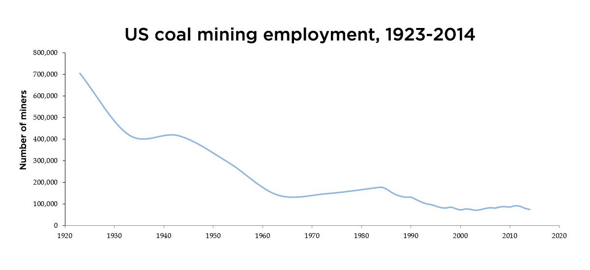Line graph showing decline in coal miners over time