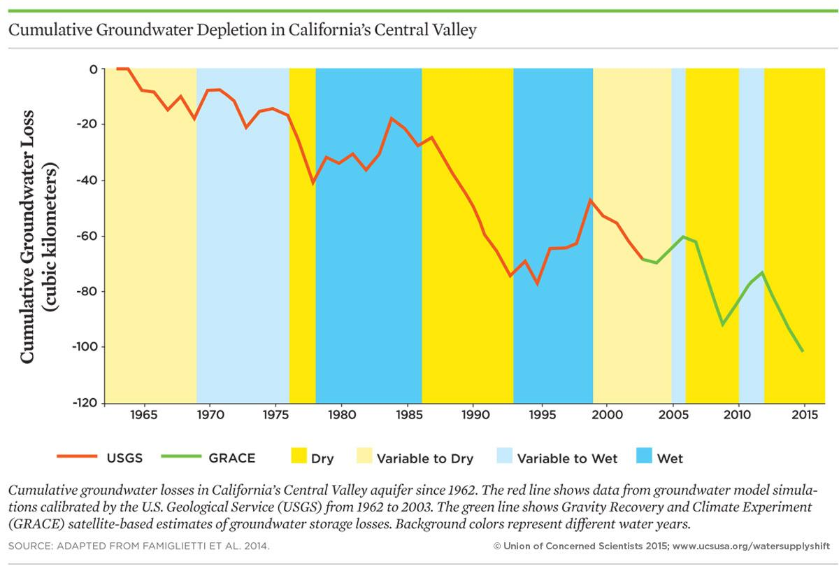 Graph of groundwater depeltion in California Central Valley