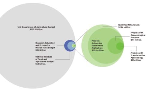 Graphic showing agroecology budget in context of overall USDA budget
