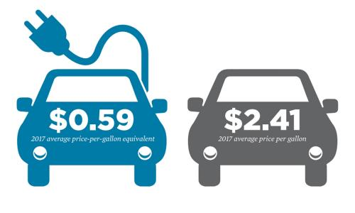 Section of graphic showing benefits of electric vehicle ownership