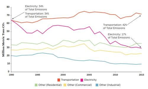 Graph showing CO2 emissions from fossil fuel combustion in New York by sector