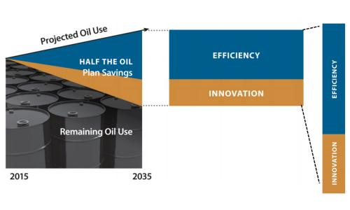 Graphic showing role of efficiency and innovation in reducing projected oil use