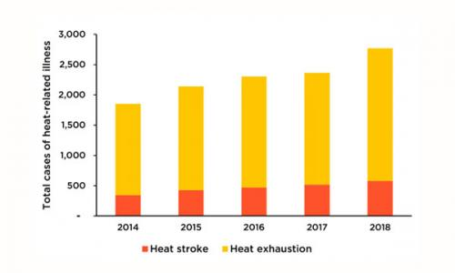 bar chart of heat exhaustion and stroke in us military