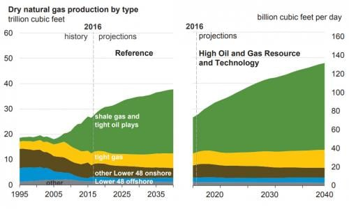 Natural gas production types