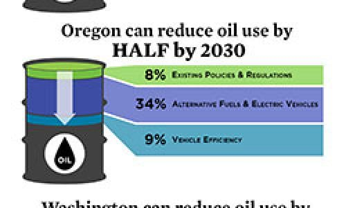 CA, OR, and WA can all cut their oil use.